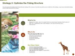 Strategy 2 Optimize The Prizing Structure Strategies Overcome Challenge Of Declining