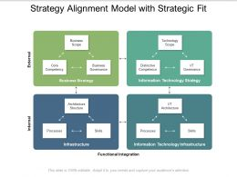 Strategy Alignment Model With Strategic Fit