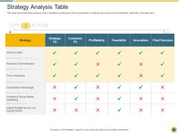Strategy Analysis Table Downturn In An Automobile Company Ppt Summary Design Templates
