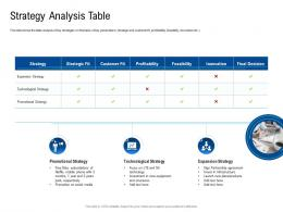 Strategy Analysis Table Poor Network Infrastructure Of A Telecom Company Ppt Summary