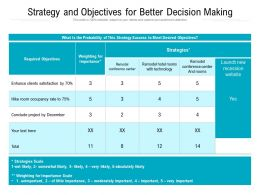 Strategy And Objectives For Better Decision Making