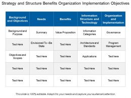 Strategy And Structure Benefits Organization Implementation Objectives