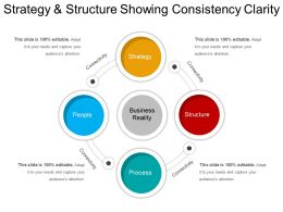 Strategy And Structure Showing Consistency Clarity