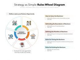 Strategy As Simple Rules Wheel Diagram