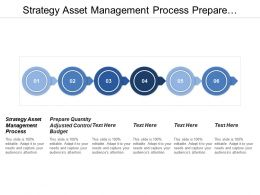 Strategy Asset Management Process Prepare Quantity Adjusted Control Budget