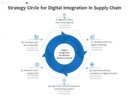 Strategy Circle For Digital Integration In Supply Chain
