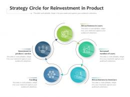 Strategy Circle For Reinvestment In Product