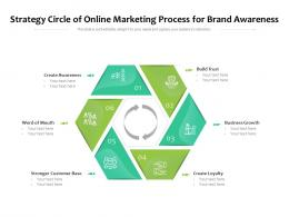 Strategy Circle Of Online Marketing Process For Brand Awareness