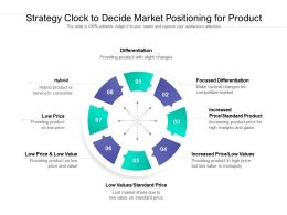 Strategy Clock To Decide Market Positioning For Product