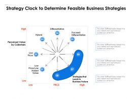 Strategy Clock To Determine Feasible Business Strategies