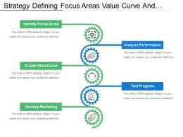 Strategy Defining Focus Areas Value Curve And Develop Marketing