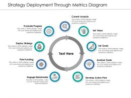 Strategy Deployment Through Metrics Diagram