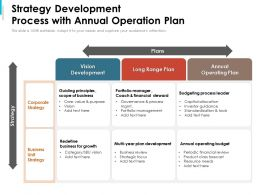 Strategy Development Process With Annual Operation Plan