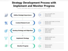 Strategy Development Process With Implement And Monitor Progress