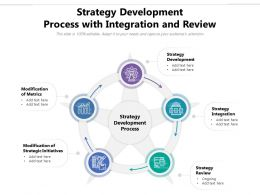 Strategy Development Process With Integration And Review