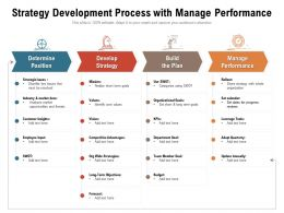 Strategy Development Process With Manage Performance