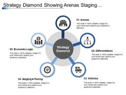 Strategy Diamond Showing Arenas Staging Differentiators