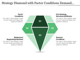 Strategy Diamond With Factor Conditions Demand Conditions Firm Strategy