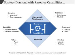 Strategy Diamond With Resource Capabilities Priorities Strength And Weakness