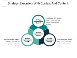 Strategy Execution With Context And Content