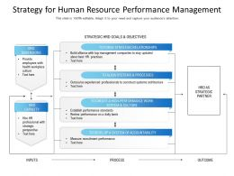 Strategy For Human Resource Performance Management