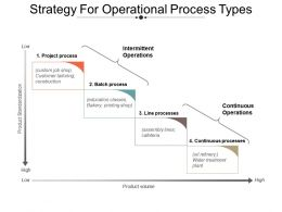 Strategy For Operational Process Types Powerpoint Slide Show