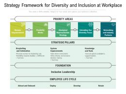 Strategy Framework For Diversity And Inclusion At Workplace