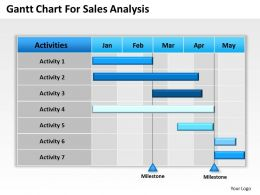 Strategy Gantt Chart For Sales Analysis Powerpoint Templates PPT Backgrounds Slides 0618