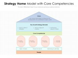Strategy Home Model With Core Competencies