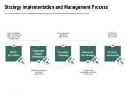 Strategy Implementation And Management Process Duties Ppt Powerpoint Outline Information