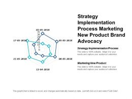 Strategy Implementation Process Marketing New Product Brand Advocacy Cpb