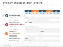 Strategy Implementation Timeline Automobile Company Ppt Information