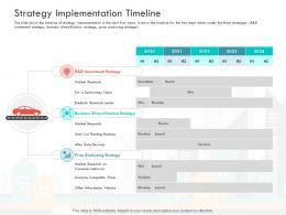 Strategy Implementation Timeline Loss Revenue Financials Decline Automobile Company Ppt Icon