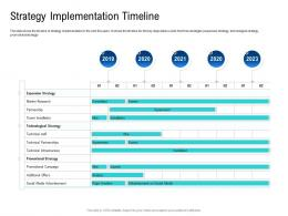 Strategy Implementation Timeline Poor Network Infrastructure Of A Telecom Company Ppt Mockup