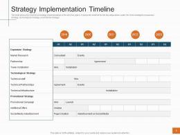Strategy Implementation Timeline Sales Profitability Decrease Telecom Company Ppt Deck