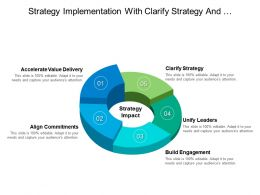 Strategy Implementation With Clarify Strategy And Commitments