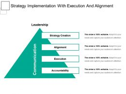 Strategy Implementation With Execution And Alignment