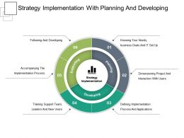 Strategy Implementation With Planning And Developing