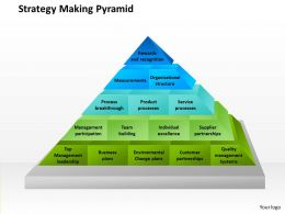 Strategy Making Pyramid Powerpoint Presentation Slide Template
