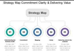 Strategy Map Commitment Clarity And Delivering Value