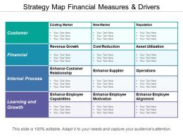 Strategy Map Financial Measures And Drivers