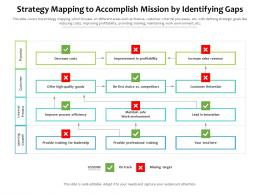 Strategy Mapping To Accomplish Mission By Identifying Gaps