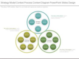 Strategy Model Context Process Content Diagram Powerpoint Slides Design