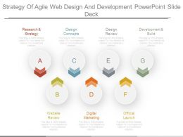 Strategy Of Agile Web Design And Development Powerpoint Slide Deck