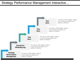 Strategy Performance Management Interactive Media Buying Performance Measurement Cpb