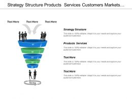 Strategy Structure Products Services Customers Markets People Processes