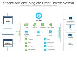 Streamlined And Integrate Order Process Systems