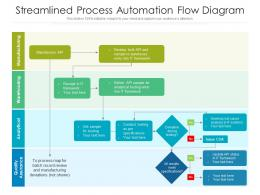 Streamlined Process Automation Flow Diagram
