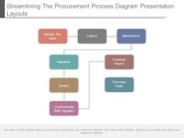 Streamlining The Procurement Process Diagram Presentation Layouts