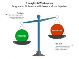 Strengths And Weaknesses Diagram For Difference In Difference Model Equation Infographic Template